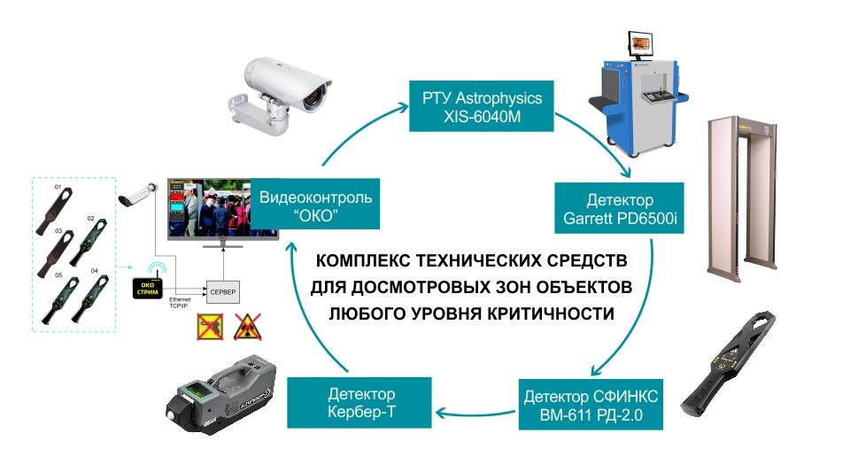 Комплекс досмотрового оборудования