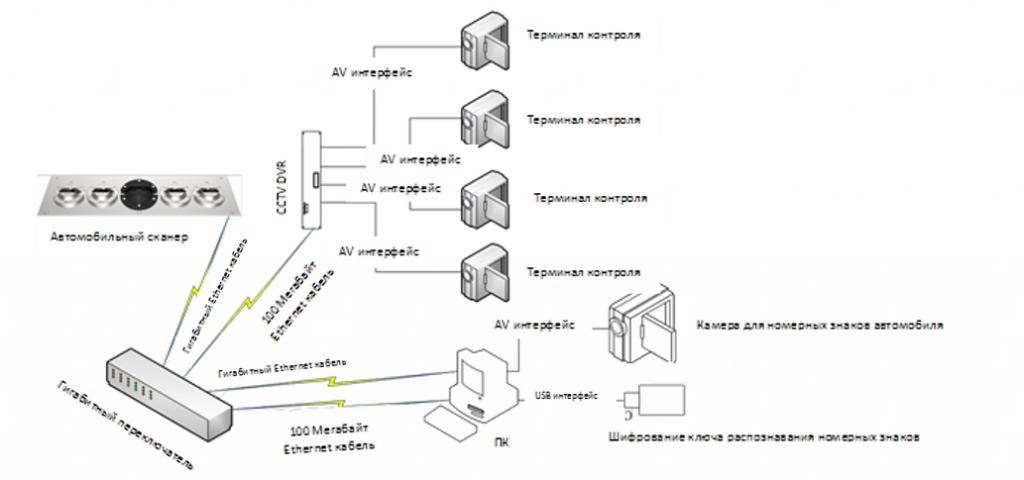 Структура системы подключения аппаратного обеспечения